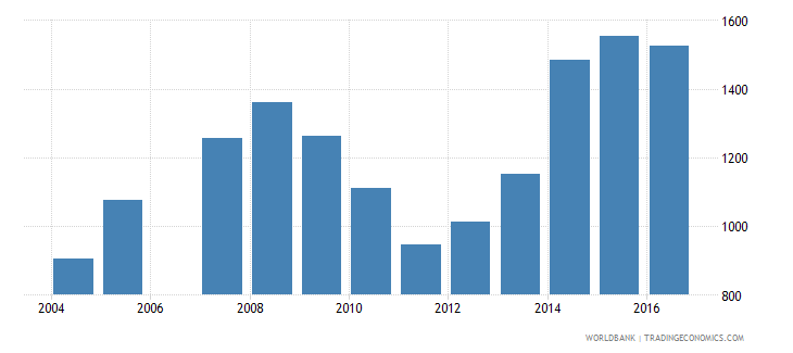romania government expenditure per lower secondary student constant us$ wb data