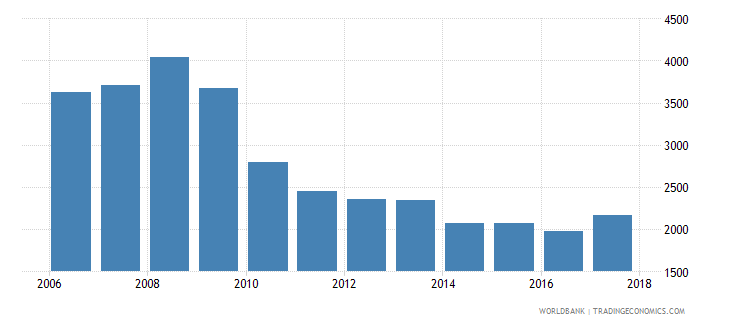 romania government expenditure per primary student constant ppp$ wb data