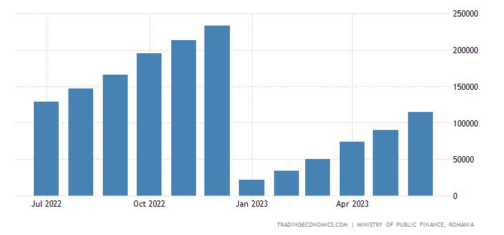 Romania Government Revenues
