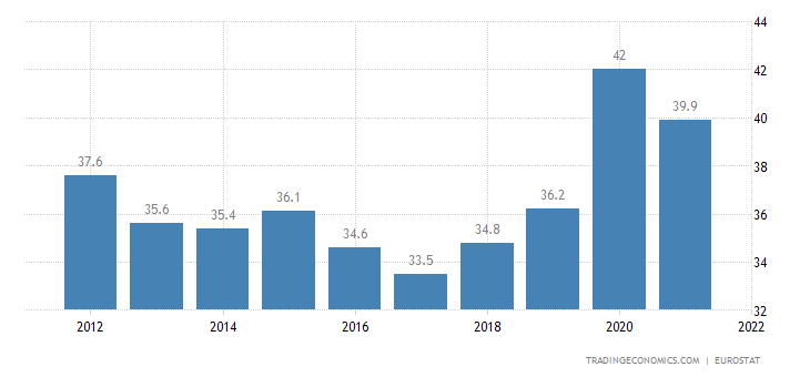 Romania Government Spending to GDP