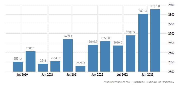 Romania Government Spending