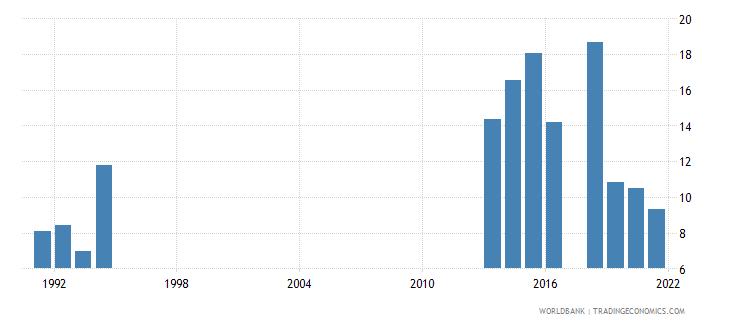 romania grants and other revenue percent of revenue wb data