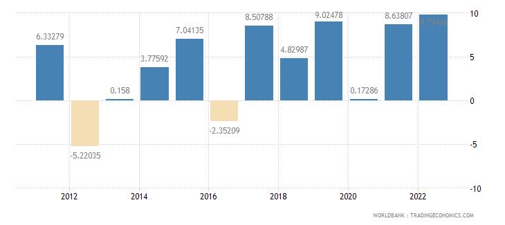 romania gross capital formation annual percent growth wb data