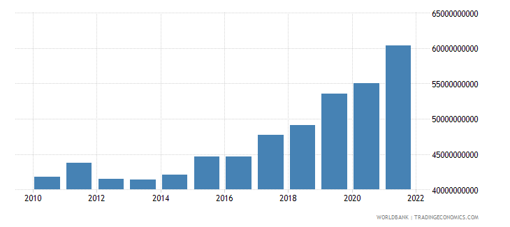 romania gross capital formation constant 2000 us$ wb data