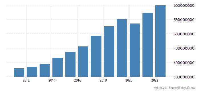 romania gross domestic income constant lcu wb data