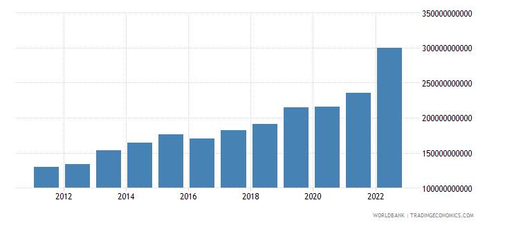 romania gross domestic savings current lcu wb data