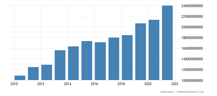 romania gross domestic savings current lcu wb data