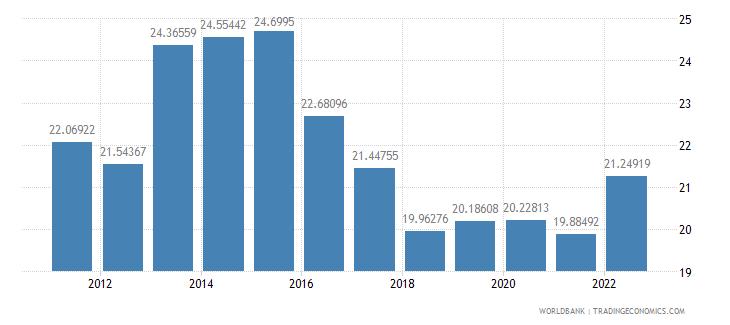 romania gross domestic savings percent of gdp wb data