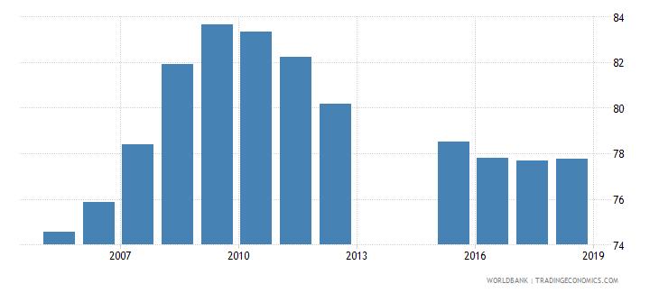 romania gross enrolment ratio primary to tertiary male percent wb data