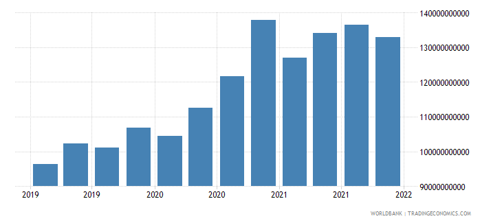 romania gross ext debt pos  all sectors long term all instruments usd wb data