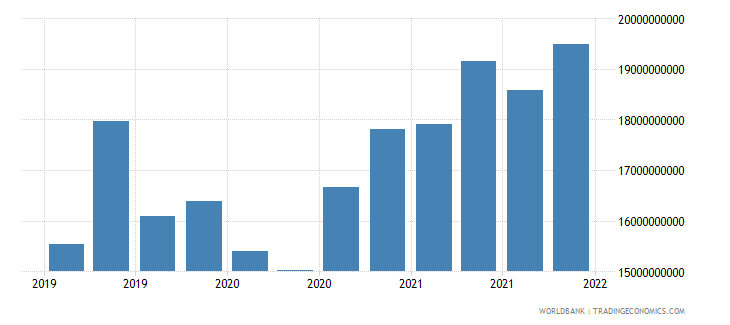 romania gross ext debt pos  all sectors short term all instruments usd wb data