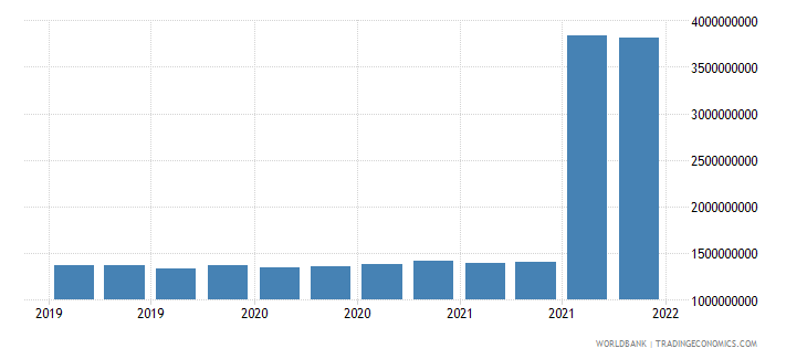 romania gross ext debt pos  central bank long term all instruments usd wb data