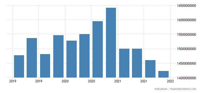 romania gross ext debt pos  other sectors long term all instruments usd wb data