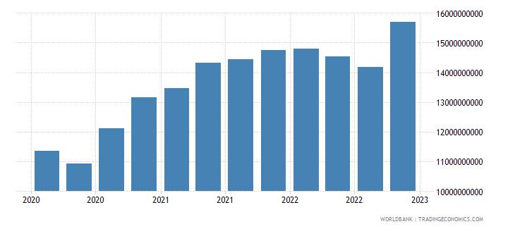 romania gross ext debt pos  other sectors short term all instruments usd wb data