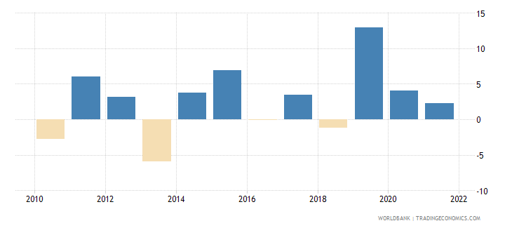 romania gross fixed capital formation annual percent growth wb data