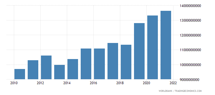 romania gross fixed capital formation constant lcu wb data