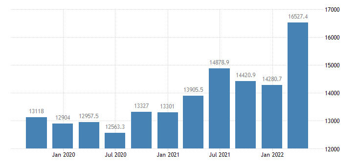 romania gross fixed capital formation current prices eurostat data