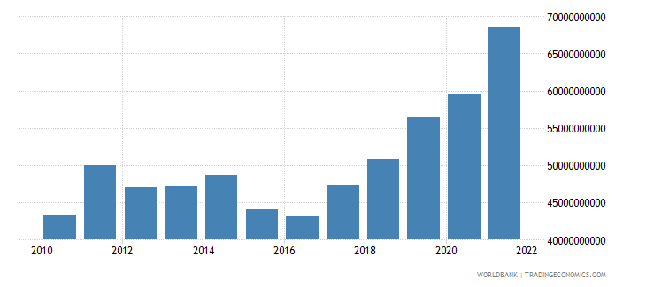 romania gross fixed capital formation current us$ wb data