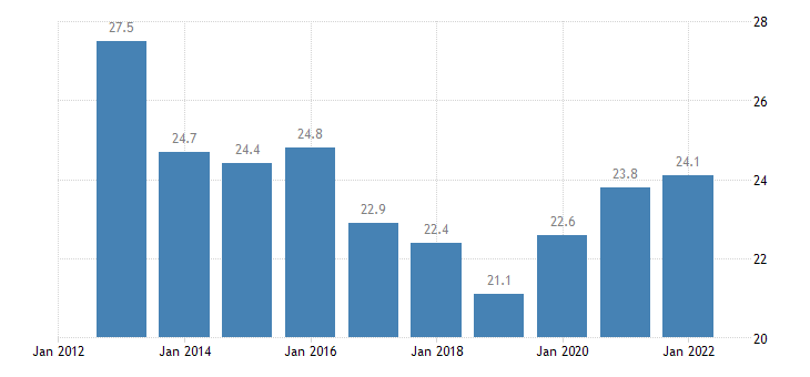 romania gross fixed capital formation investments eurostat data