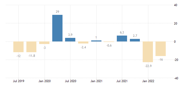 romania gross fixed capital formation other machinery equipment weapons systems eurostat data