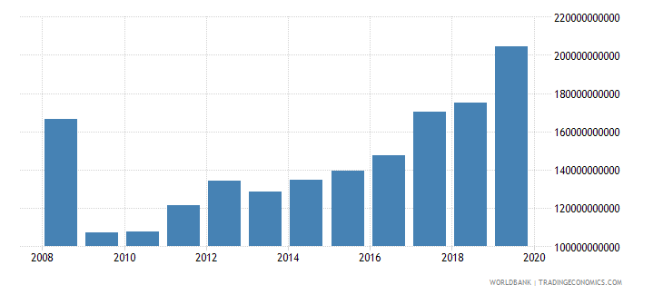romania gross fixed capital formation private sector current lcu wb data