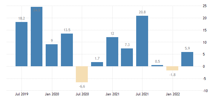 romania gross fixed capital formation total construction eurostat data