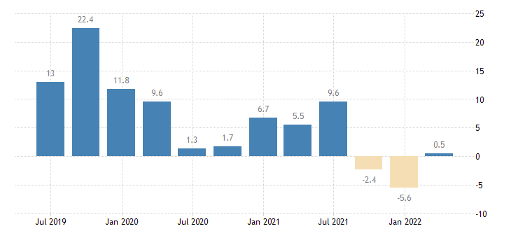 romania gross fixed capital formation total fixed assets eurostat data