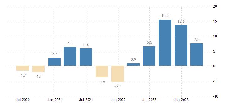romania gross fixed capital formation volumes eurostat data