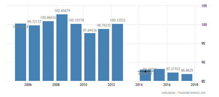 romania gross intake rate in grade 1 total percent of relevant age group wb data