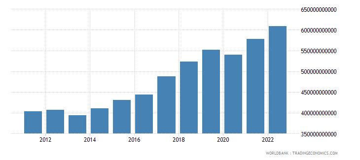 romania gross national expenditure constant lcu wb data