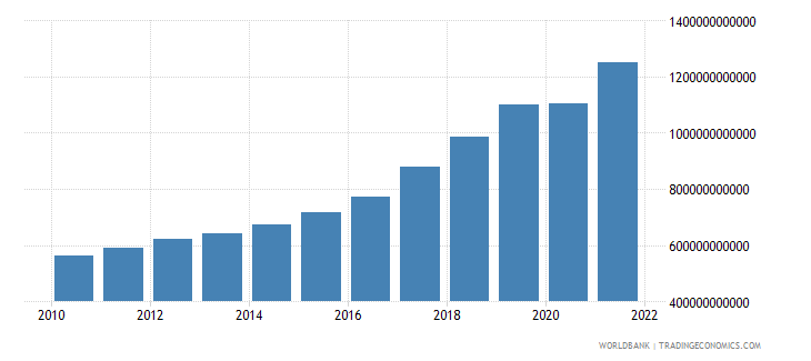 romania gross national expenditure current lcu wb data