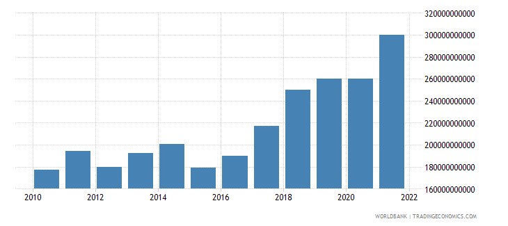 romania gross national expenditure current us$ wb data