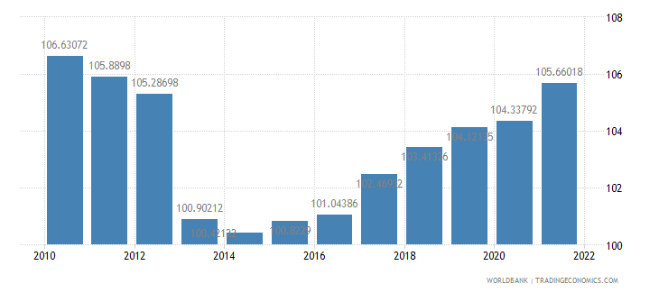 romania gross national expenditure percent of gdp wb data