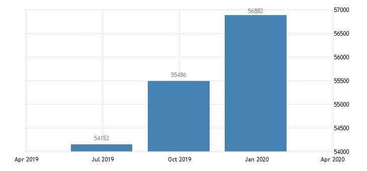 romania gross national income eurostat data