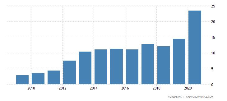 romania gross portfolio debt liabilities to gdp percent wb data