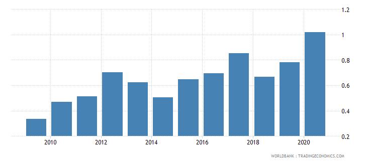 romania gross portfolio equity assets to gdp percent wb data