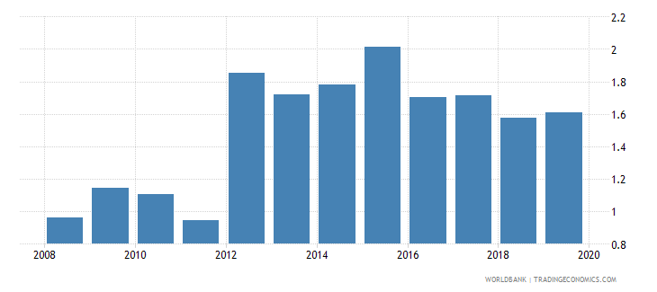 romania gross portfolio equity liabilities to gdp percent wb data