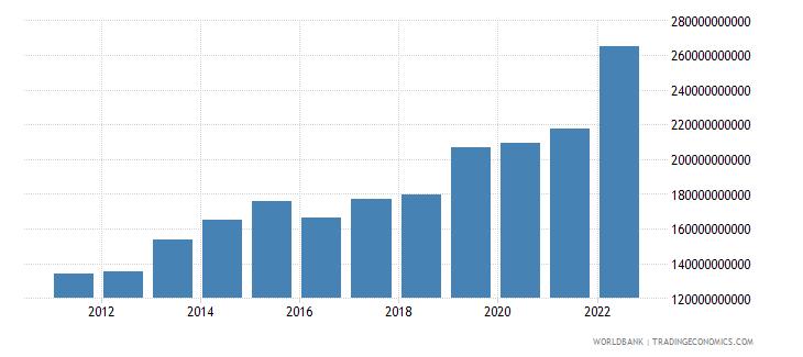 romania gross savings current lcu wb data