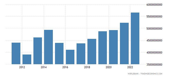 romania gross savings current us$ wb data