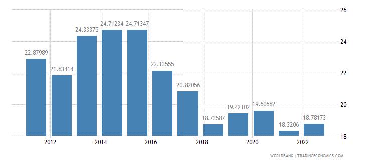 romania gross savings percent of gdp wb data