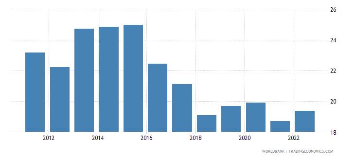 romania gross savings percent of gni wb data