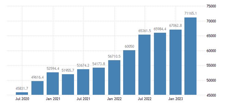 romania gross value added eurostat data