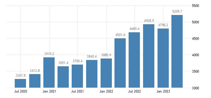 romania gross value added information communication eurostat data