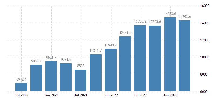 romania gross value added manufacturing eurostat data