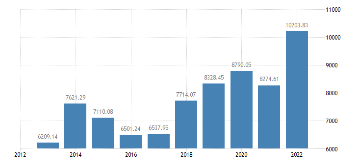romania gross value added of the agricultural industry production value at producer price eurostat data