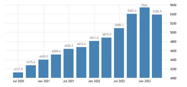 romania gross value added real estate activities eurostat data