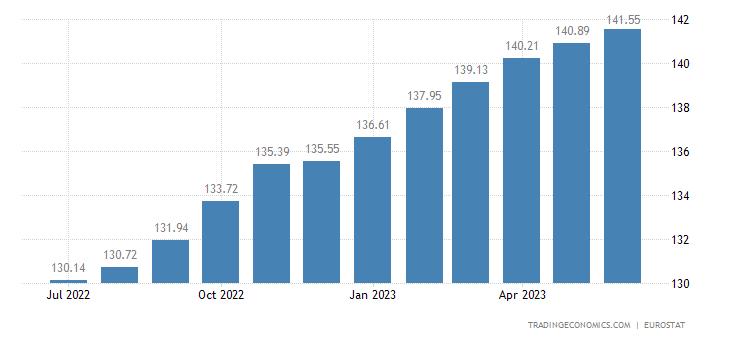 Romania Harmonised Consumer Prices