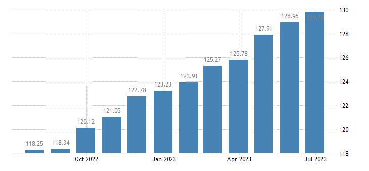 romania harmonised idx of consumer prices hicp actual rentals paid by tenants eurostat data