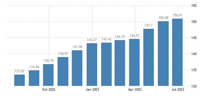 romania harmonised idx of consumer prices hicp bicycles eurostat data