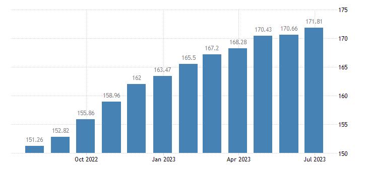 romania harmonised idx of consumer prices hicp bread eurostat data